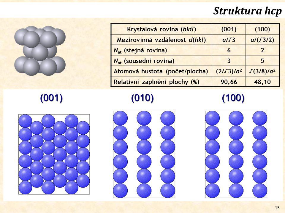 Struktura hcp (001) (010) (100) Krystalová rovina (hkil) (001) (100)
