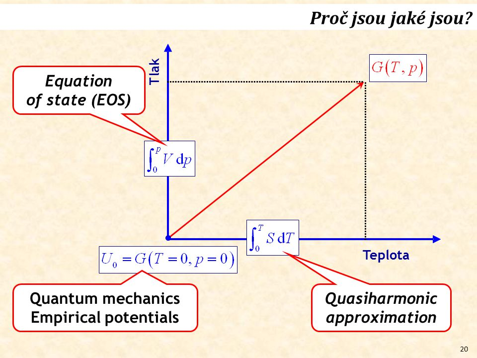Quasiharmonic approximation