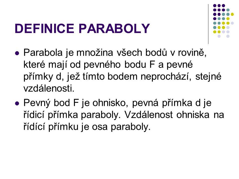 DEFINICE PARABOLY