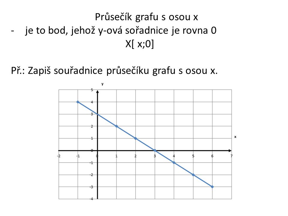 Průsečík grafu s osou x je to bod, jehož y-ová sořadnice je rovna 0.