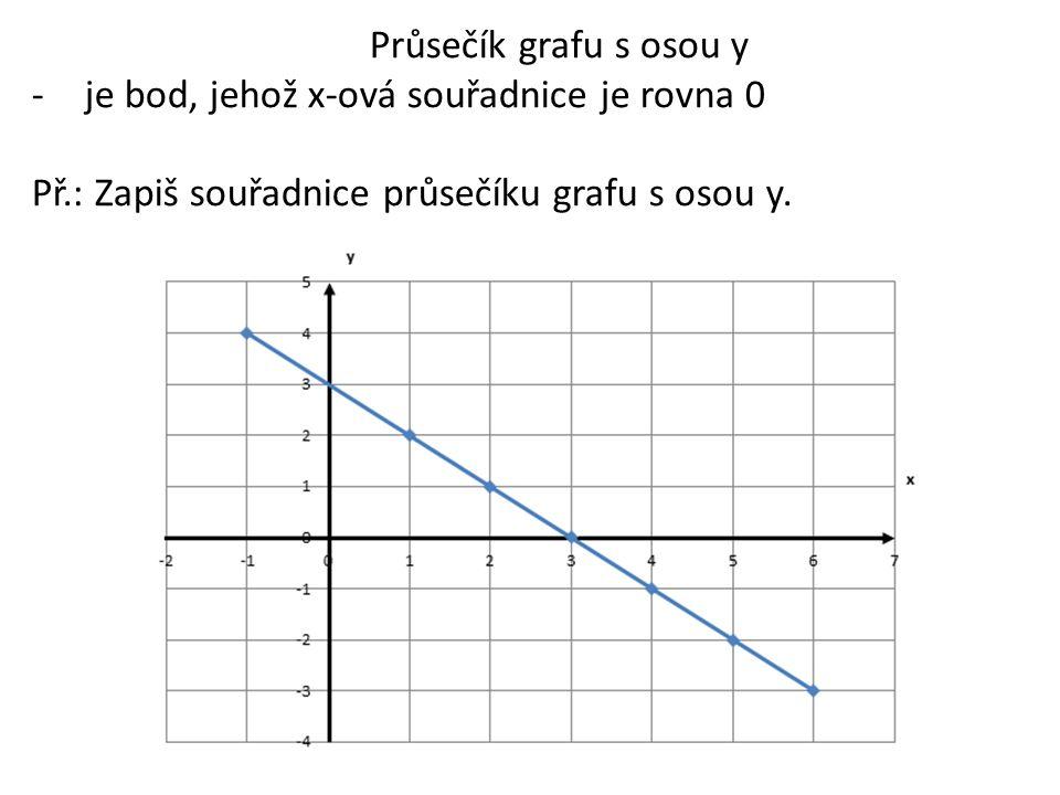 Průsečík grafu s osou y je bod, jehož x-ová souřadnice je rovna 0.