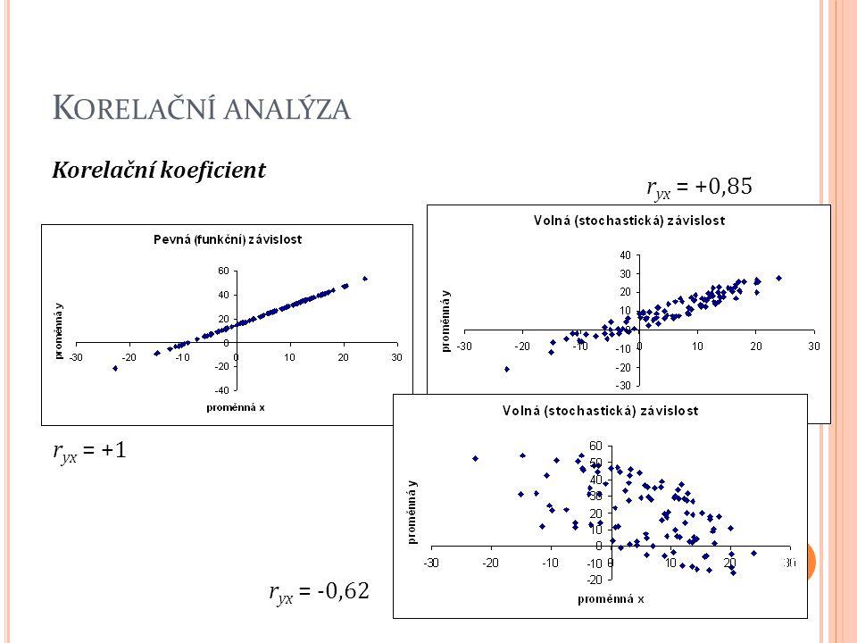Korelační analýza Korelační koeficient ryx = +0,85 ryx = +1