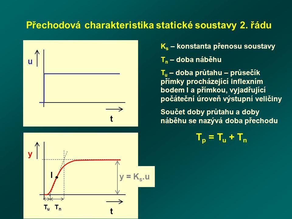 Přechodová charakteristika statické soustavy 2. řádu