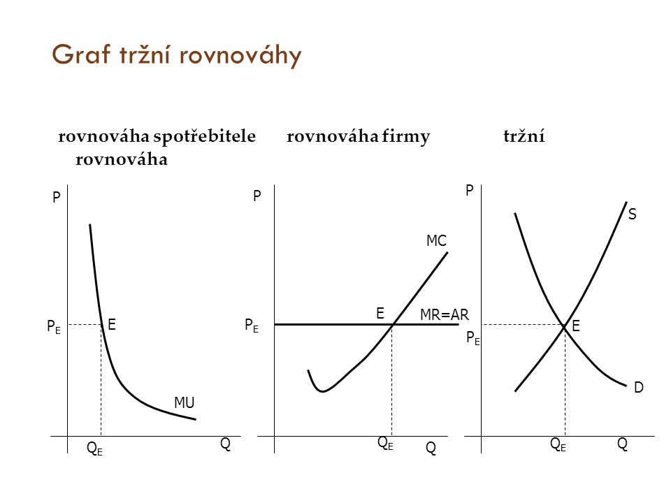 Graf tržní rovnováhy rovnováha spotřebitele rovnováha firmy tržní rovnováha. P.