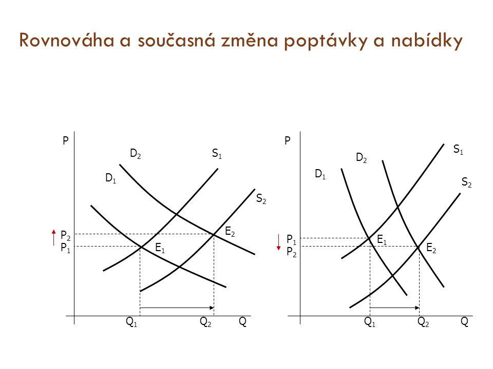 Rovnováha a současná změna poptávky a nabídky