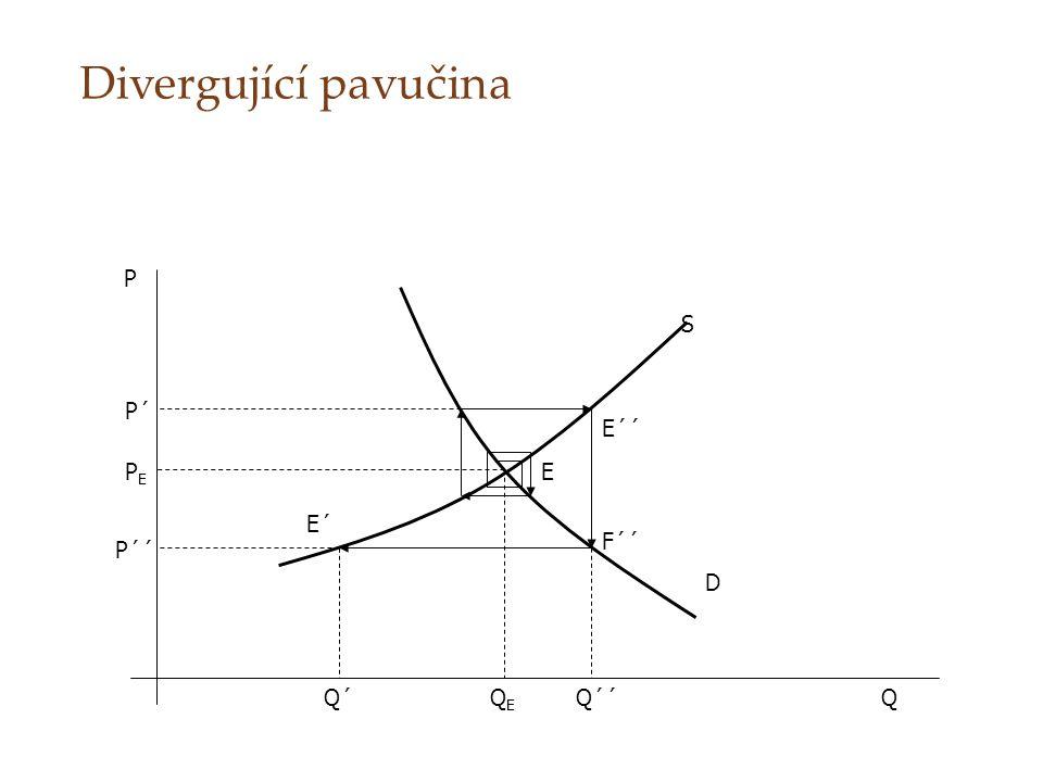 Divergující pavučina P S P´ E´´ PE E E´ F´´ P´´ D Q´ QE Q´´ Q