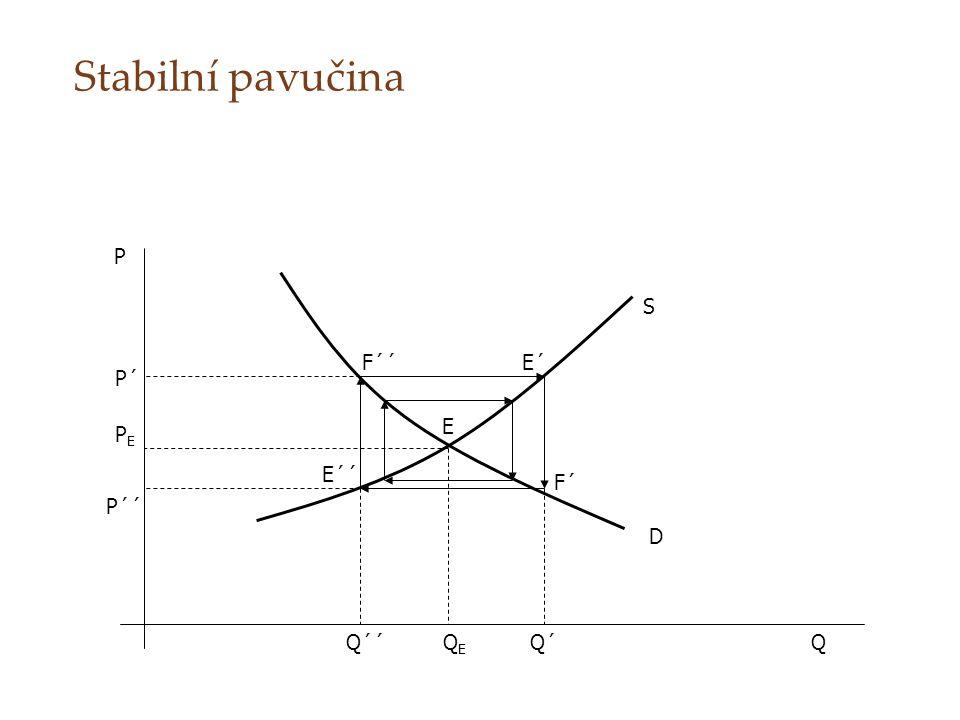 Stabilní pavučina P S F´´ E´ P´ E PE E´´ F´ P´´ D Q´´ QE Q´ Q