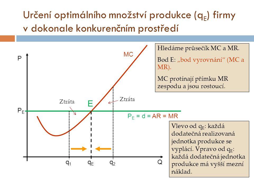 Určení optimálního množství produkce (qE) firmy v dokonale konkurenčním prostředí