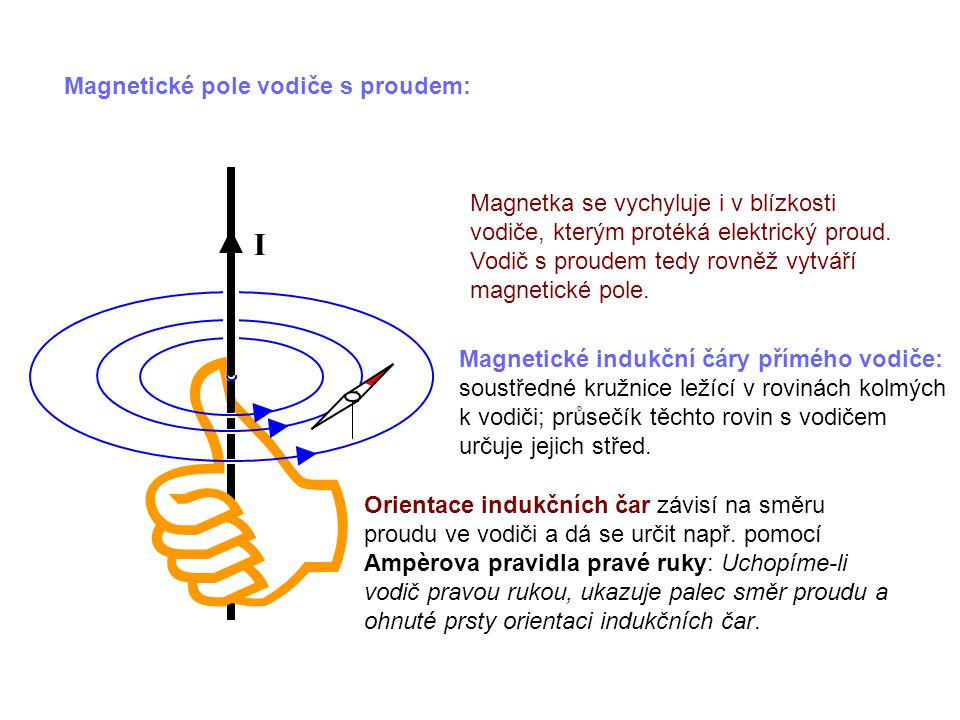 C I Magnetické pole vodiče s proudem: