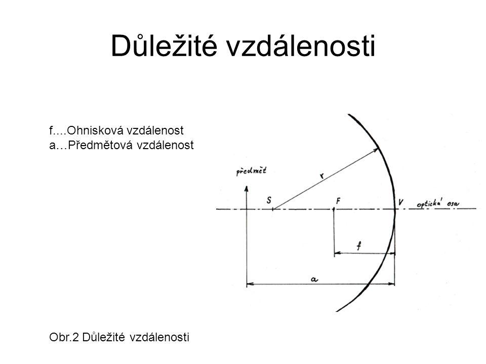 Důležité vzdálenosti f....Ohnisková vzdálenost a…Předmětová vzdálenost