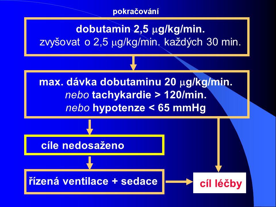 max. dávka dobutaminu 20 mg/kg/min. řízená ventilace + sedace