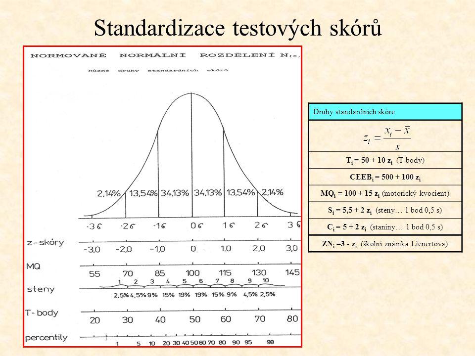 Standardizace testových skórů