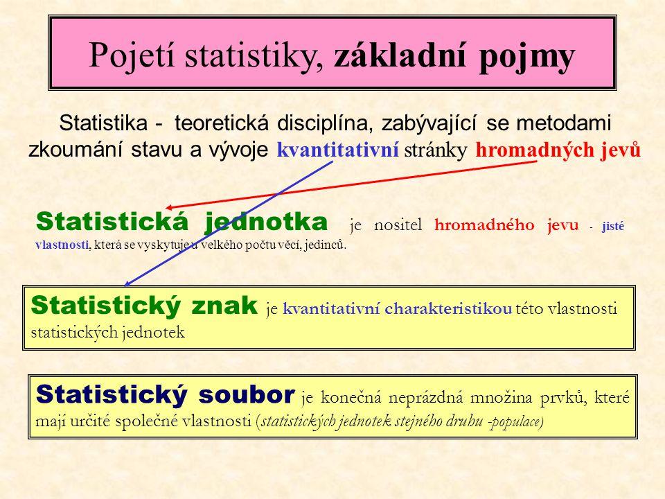 Pojetí statistiky, základní pojmy