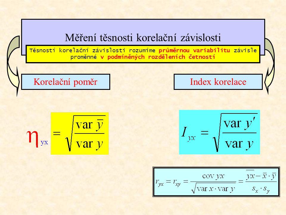 Měření těsnosti korelační závislosti