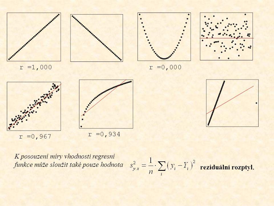 r =1,000 r =0,000. r =0,934. r =0,967. K posouzení míry vhodnosti regresní funkce může sloužit také pouze hodnota.