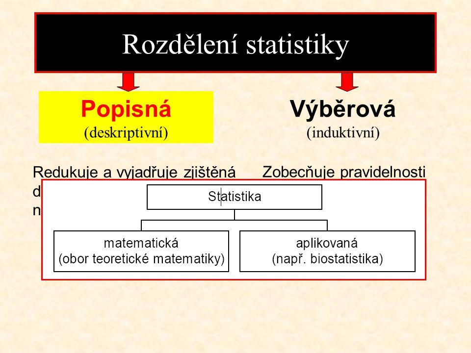 Rozdělení statistiky Popisná (deskriptivní) Výběrová (induktivní)