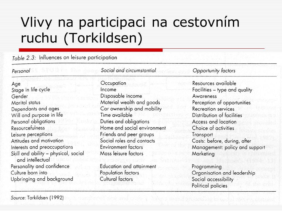 Vlivy na participaci na cestovním ruchu (Torkildsen)