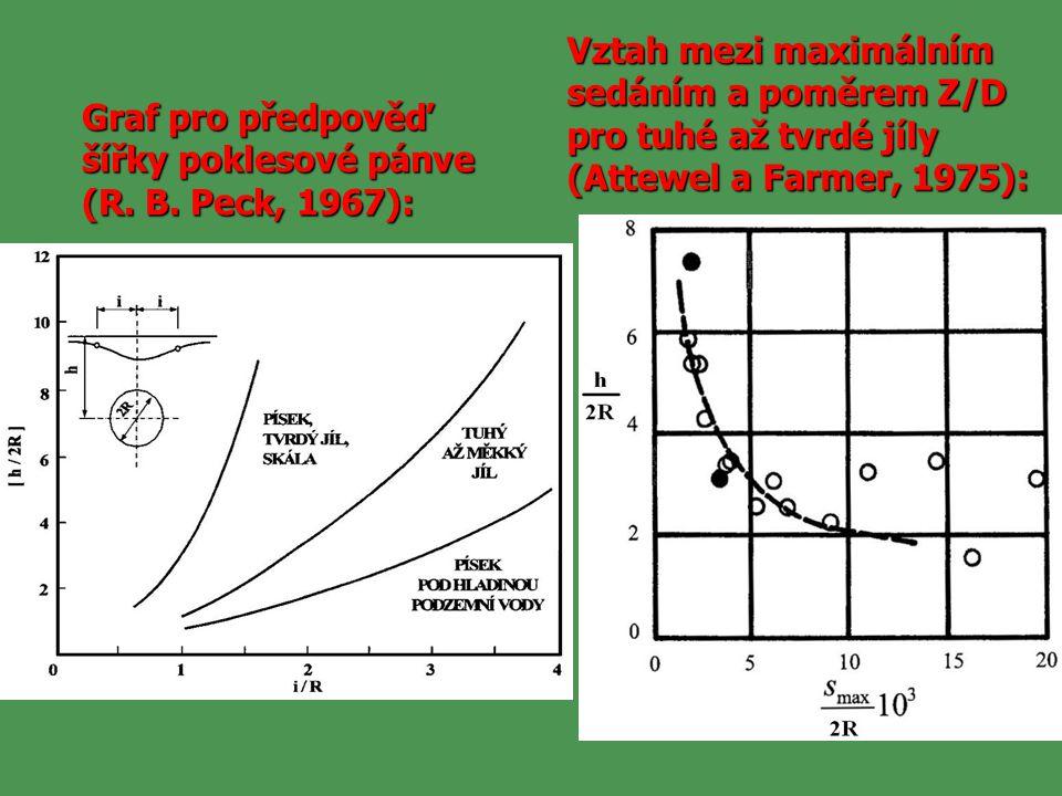 Vztah mezi maximálním sedáním a poměrem Z/D pro tuhé až tvrdé jíly (Attewel a Farmer, 1975):