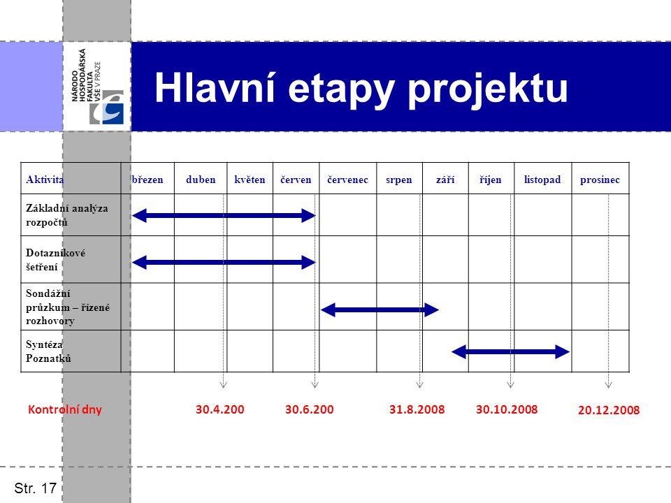 Hlavní etapy projektu Str. 17 Kontrolní dny 30.4.200 30.6.200