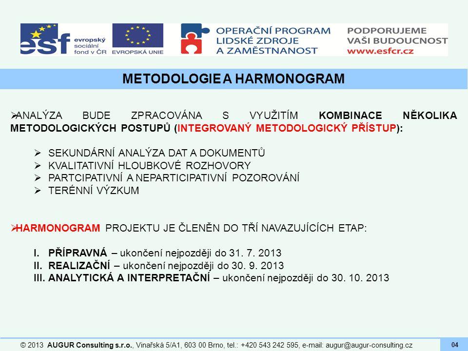 METODOLOGIE A HARMONOGRAM
