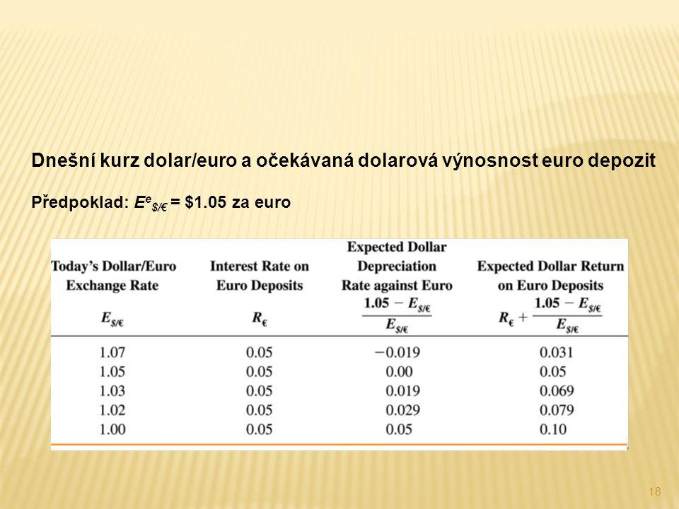 Dnešní kurz dolar/euro a očekávaná dolarová výnosnost euro depozit