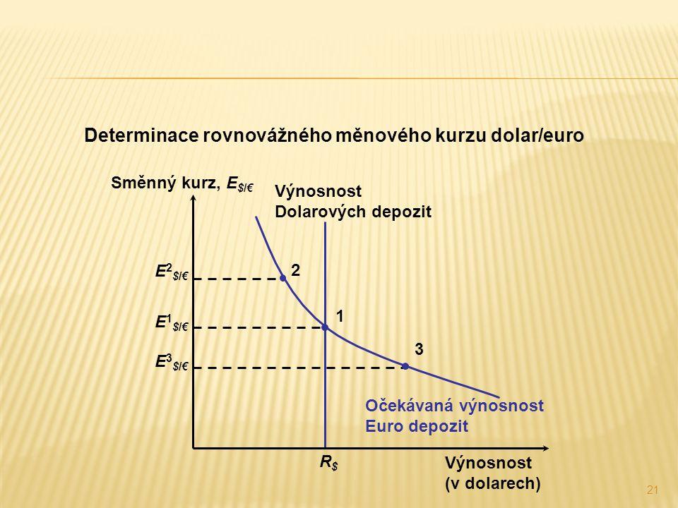 Determinace rovnovážného měnového kurzu dolar/euro