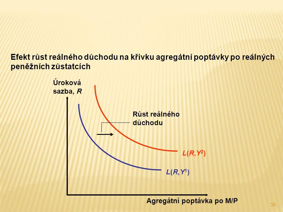 Efekt růst reálného důchodu na křivku agregátní poptávky po reálných peněžních zůstatcích