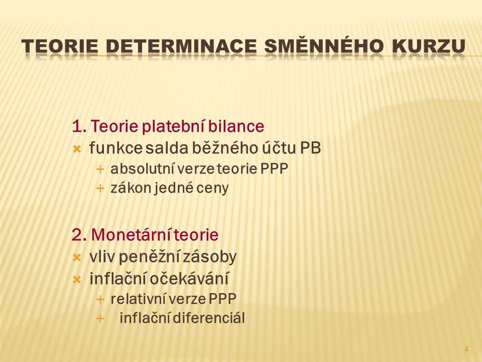 Teorie determinace směnného kurzu