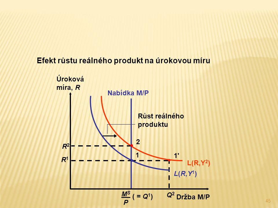 Efekt růstu reálného produkt na úrokovou míru