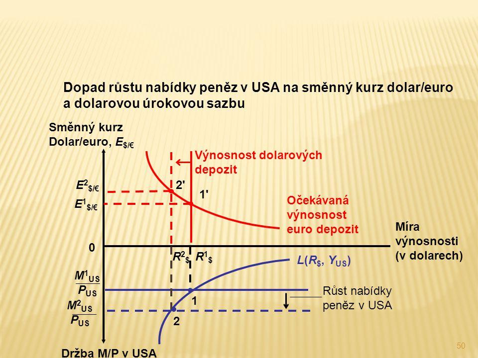 Dopad růstu nabídky peněz v USA na směnný kurz dolar/euro a dolarovou úrokovou sazbu