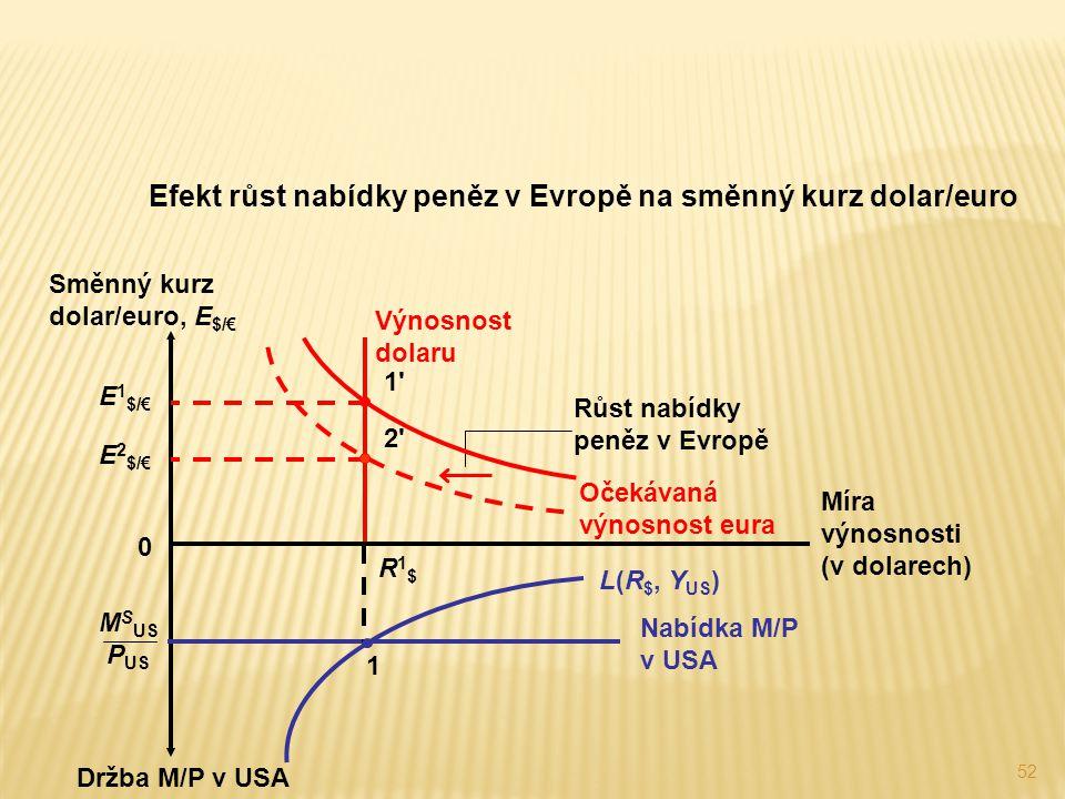 Efekt růst nabídky peněz v Evropě na směnný kurz dolar/euro