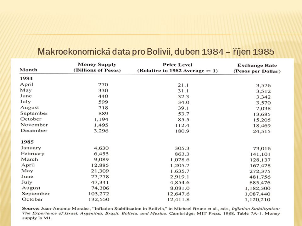 Makroekonomická data pro Bolivii, duben 1984 – říjen 1985