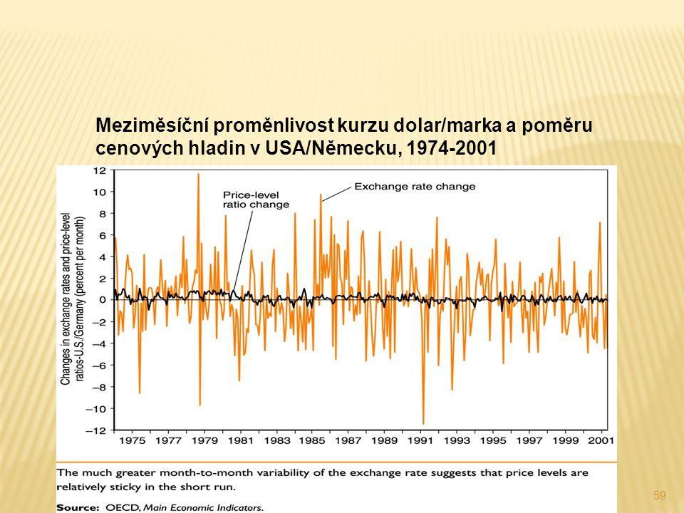 Meziměsíční proměnlivost kurzu dolar/marka a poměru cenových hladin v USA/Německu, 1974-2001