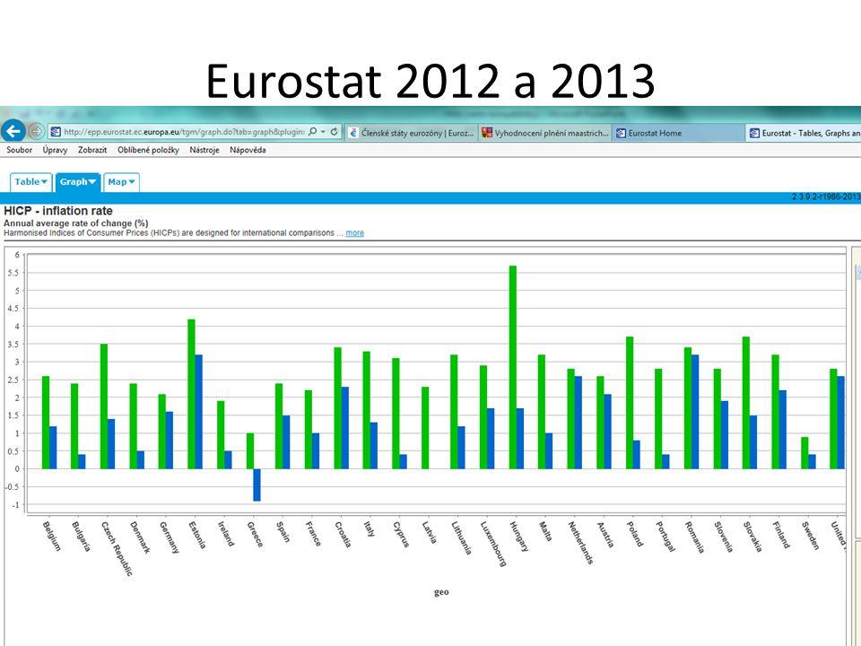 Eurostat 2012 a 2013
