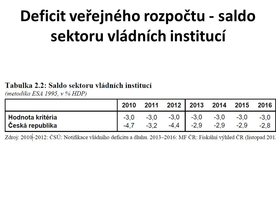 Deficit veřejného rozpočtu - saldo sektoru vládních institucí