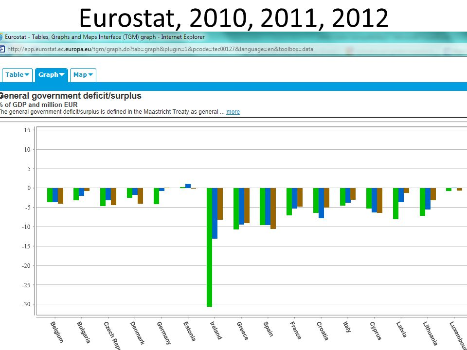 Eurostat, 2010, 2011, 2012 http://epp.eurostat.ec.europa.eu/portal/page/portal/government_finance_statistics/data/main_tables.