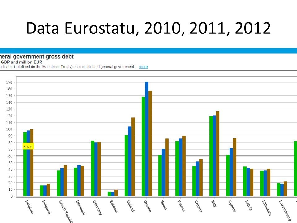 Data Eurostatu, 2010, 2011, 2012 http://epp.eurostat.ec.europa.eu/portal/page/portal/government_finance_statistics/data/main_tables.