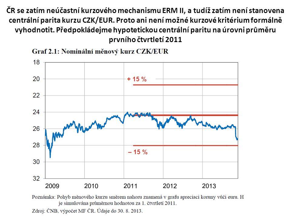 ČR se zatím neúčastní kurzového mechanismu ERM II, a tudíž zatím není stanovena centrální parita kurzu CZK/EUR.