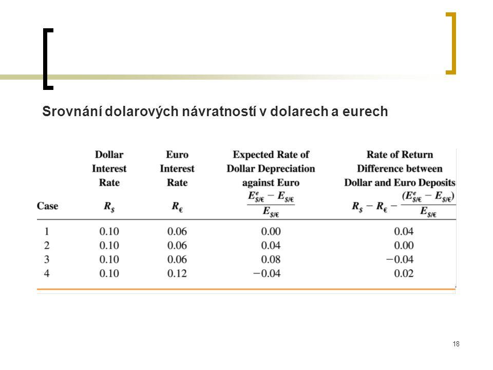 Srovnání dolarových návratností v dolarech a eurech