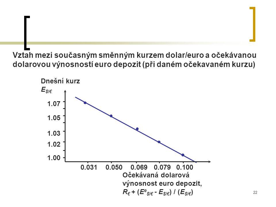 Vztah mezi současným směnným kurzem dolar/euro a očekávanou dolarovou výnosností euro depozit (při daném očekavaném kurzu)