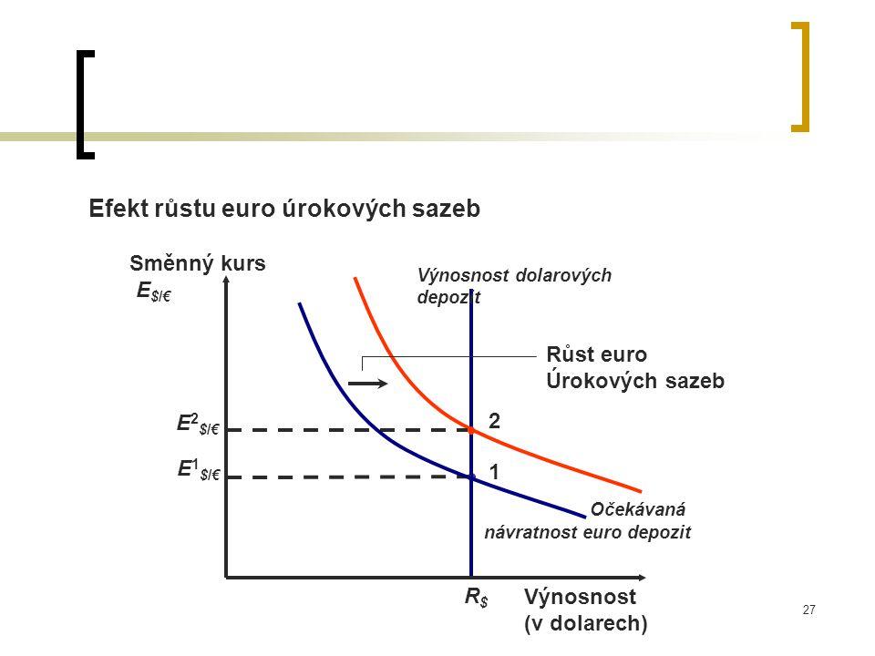 Efekt růstu euro úrokových sazeb