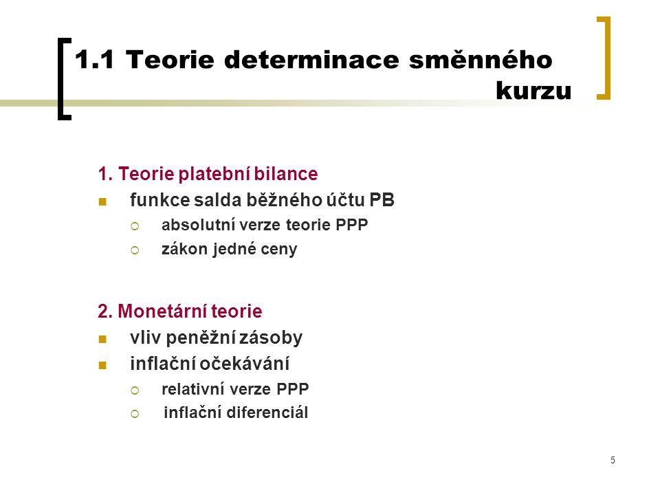 1.1 Teorie determinace směnného kurzu