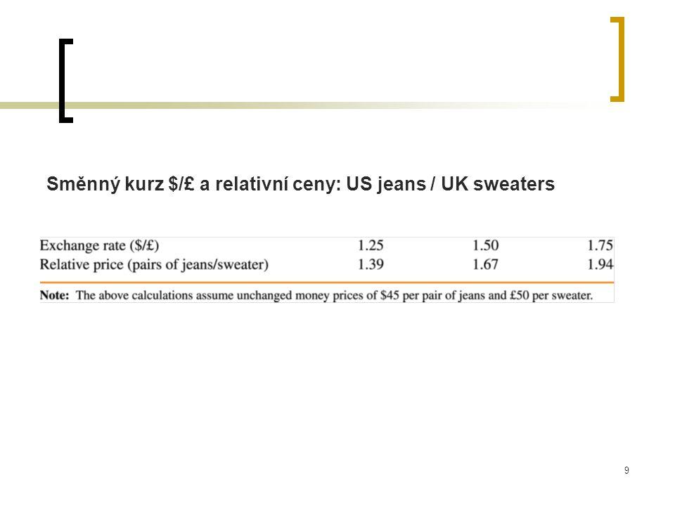 Směnný kurz $/£ a relativní ceny: US jeans / UK sweaters