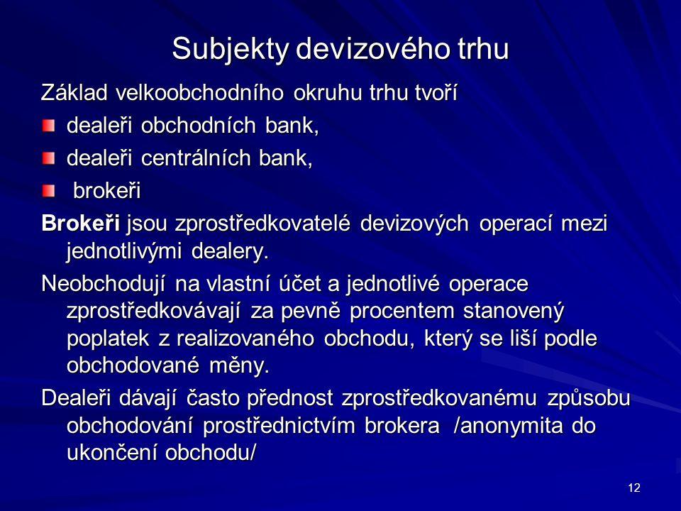 Subjekty devizového trhu