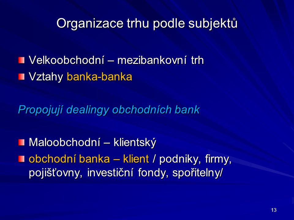 Organizace trhu podle subjektů