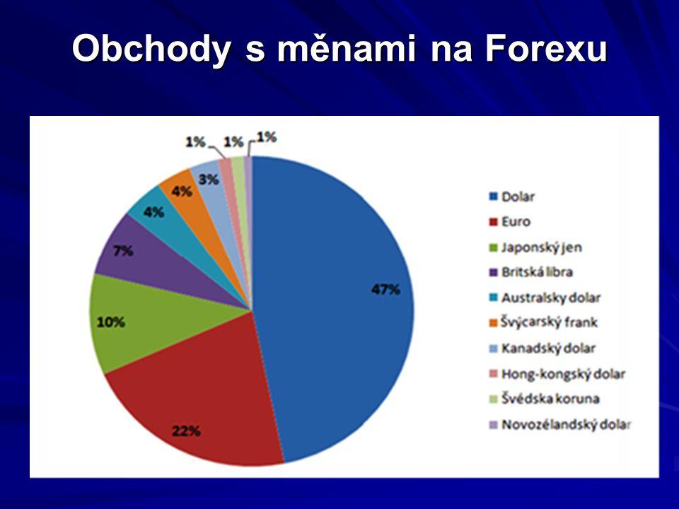 Obchody s měnami na Forexu