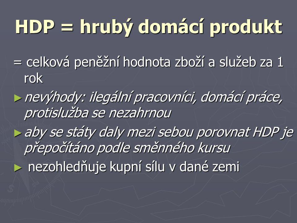 HDP = hrubý domácí produkt