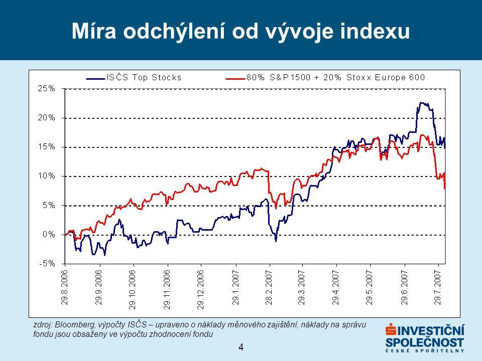 Míra odchýlení od vývoje indexu