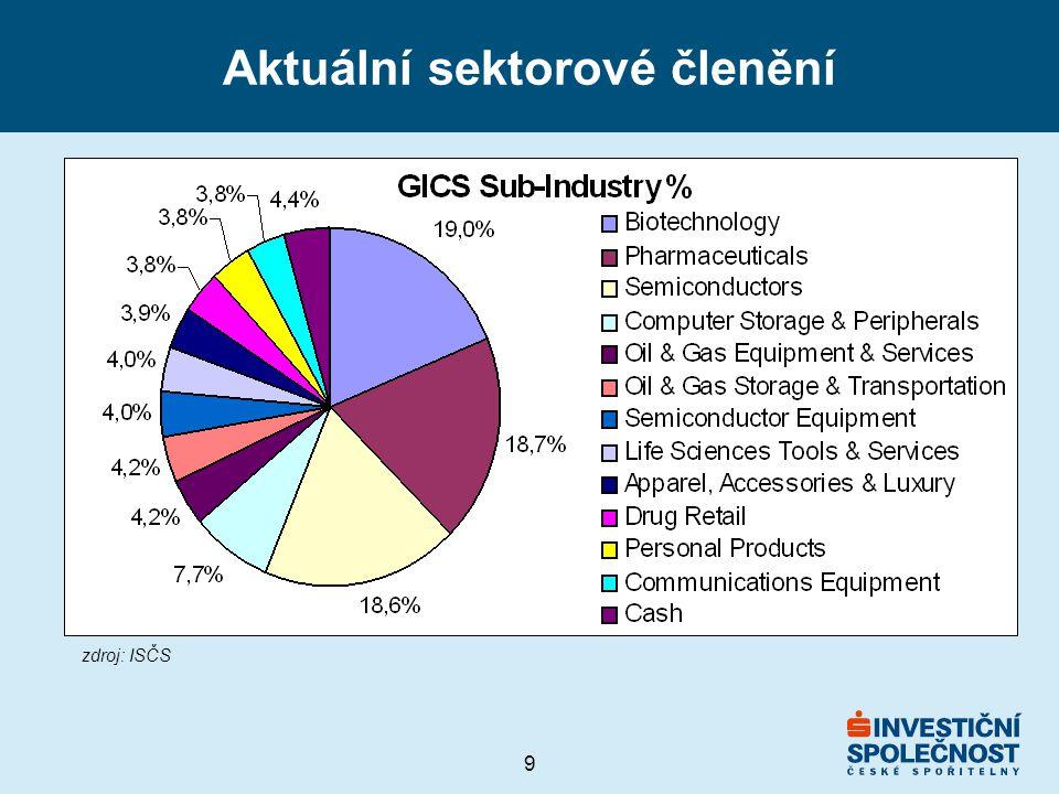 Aktuální sektorové členění