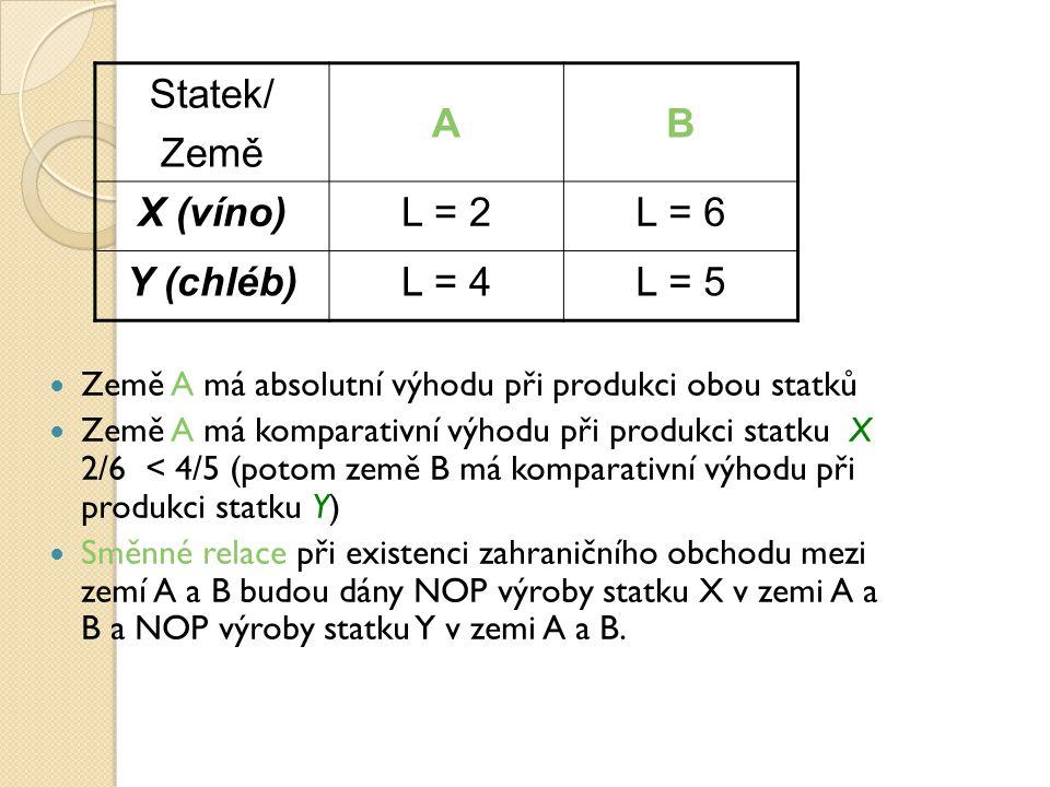 Statek/ Země A B X (víno) L = 2 L = 6 Y (chléb) L = 4 L = 5